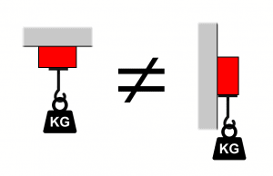 porovnanie magnetickej sily: magnet unesie viac, keď je ťahaný kolmo na povrch